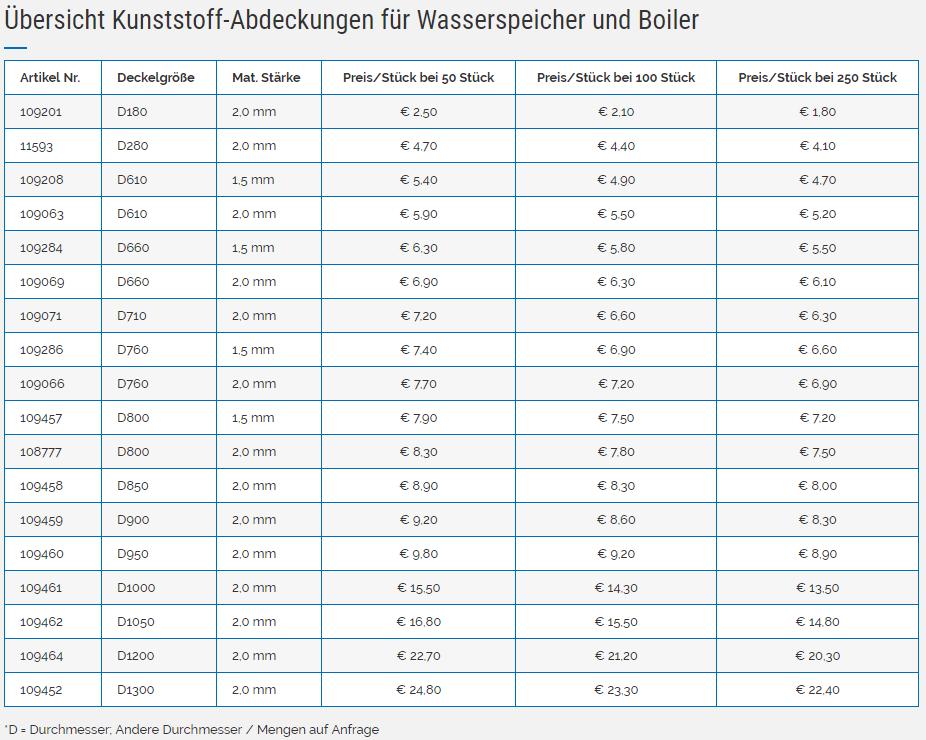 Übersicht von Kunststoff-Abdeckungen für Wasserspeicher und Boiler in Tabellenform
